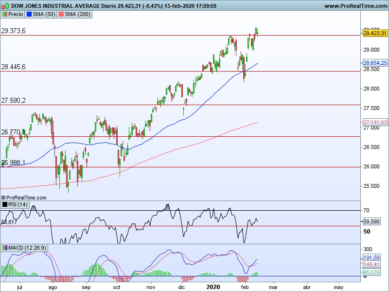 AT Dow Jones 14 02 cs