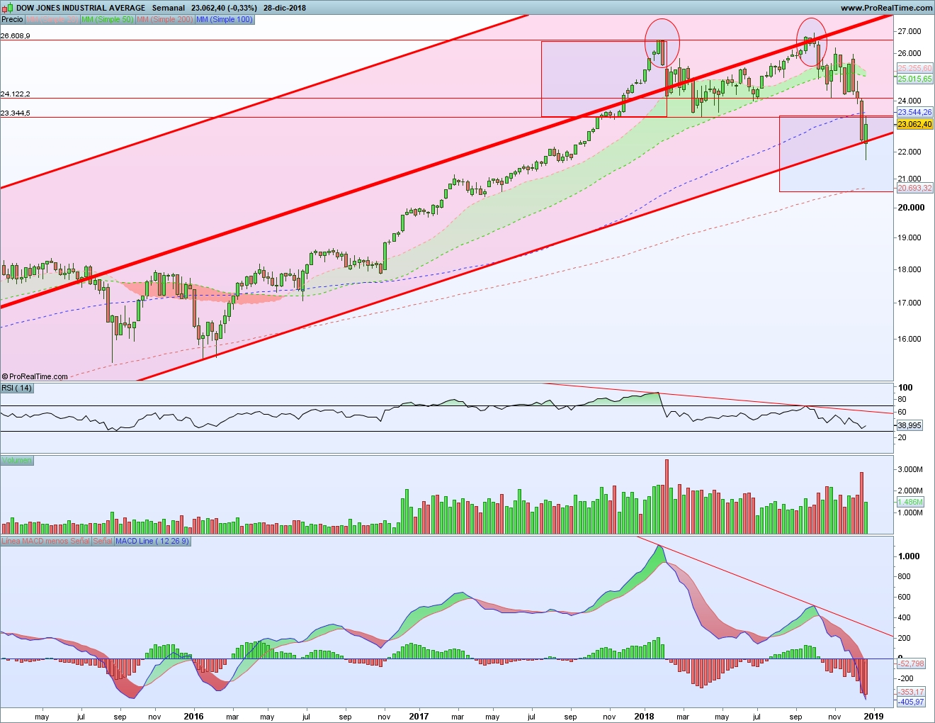 Doble techo Dow Jones